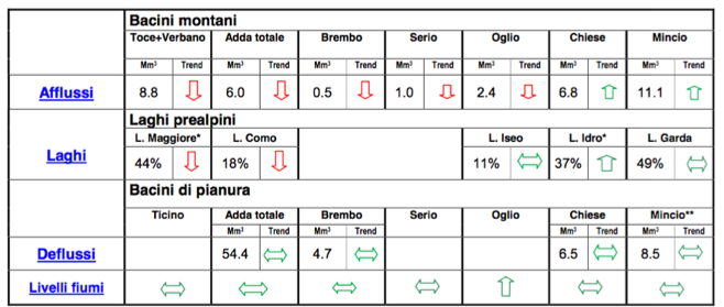 Weekly trends in lake inflows (Afflussi), levels (Laghi), and releases (Deflussi - Livello Fiumi).