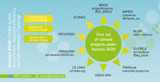 H2020 Climate projects
